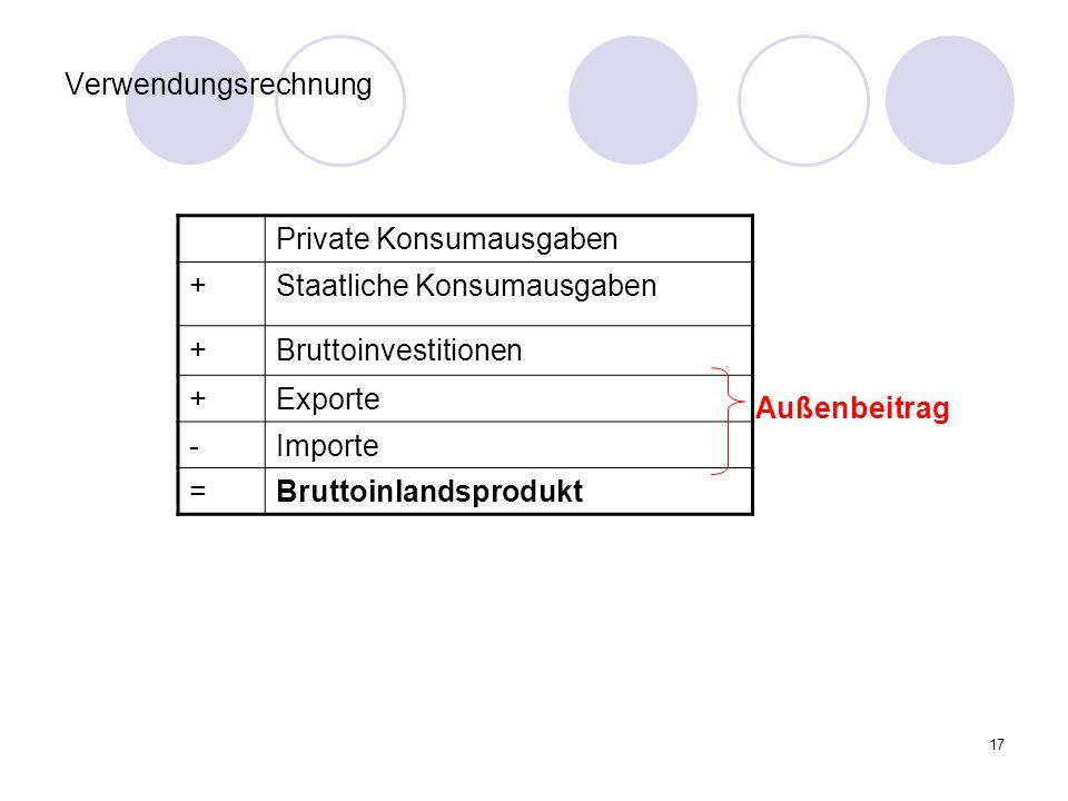 Verwendungsrechnung Private Konsumausgaben. + Staatliche Konsumausgaben. Bruttoinvestitionen. Exporte.