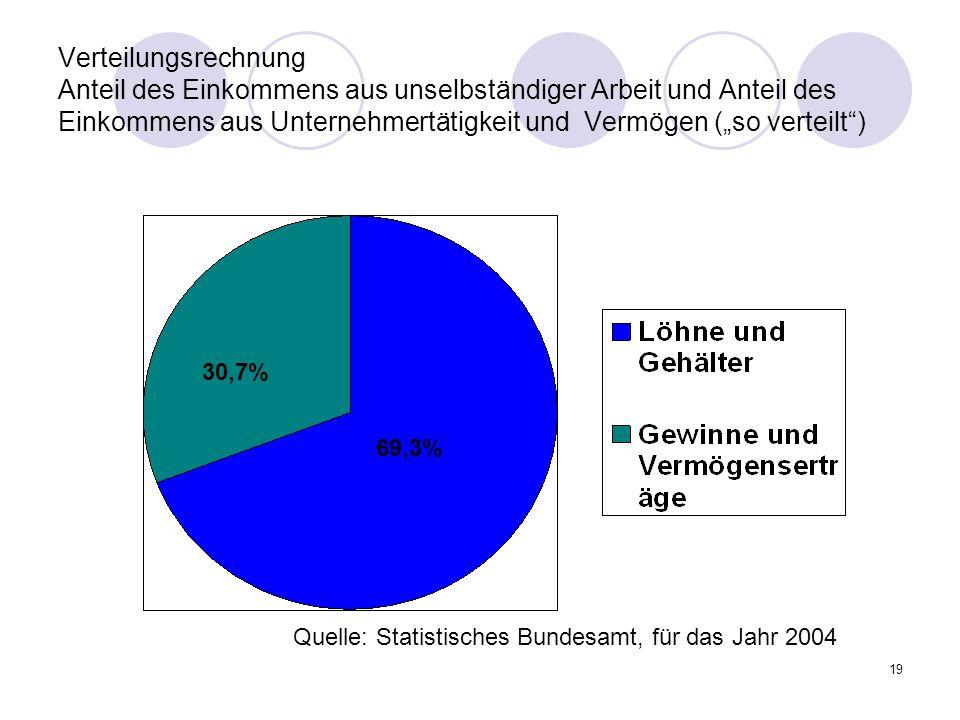 """Verteilungsrechnung Anteil des Einkommens aus unselbständiger Arbeit und Anteil des Einkommens aus Unternehmertätigkeit und Vermögen (""""so verteilt )"""