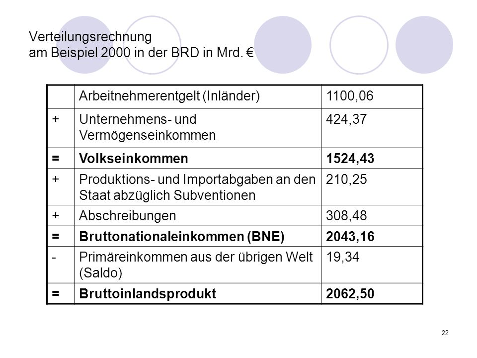 Verteilungsrechnung am Beispiel 2000 in der BRD in Mrd. €