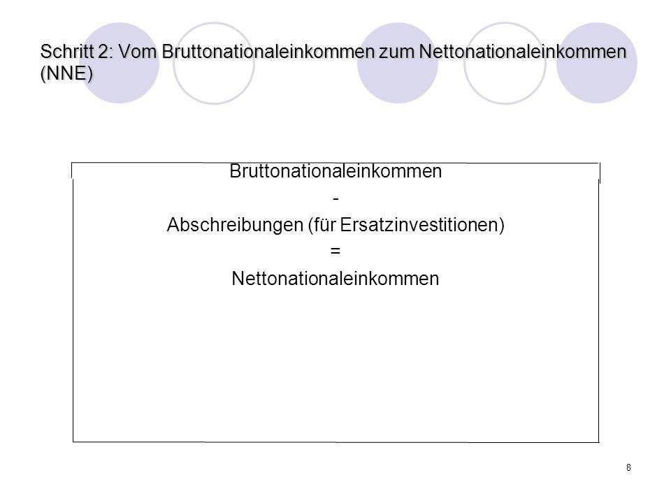 Bruttonationaleinkommen - Abschreibungen (für Ersatzinvestitionen) =