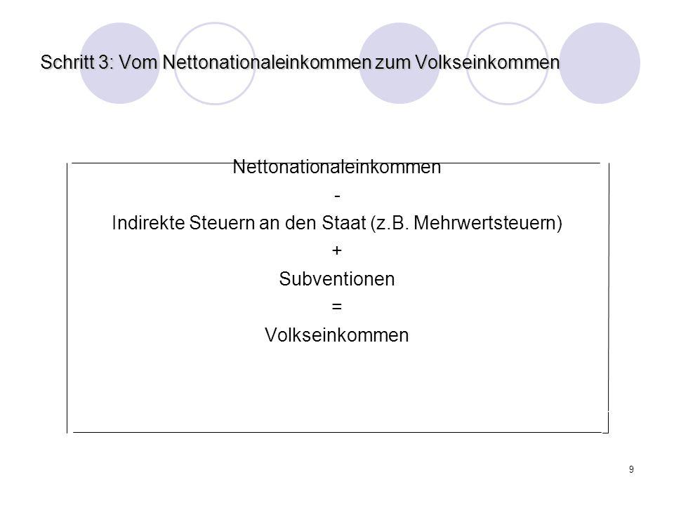 Schritt 3: Vom Nettonationaleinkommen zum Volkseinkommen