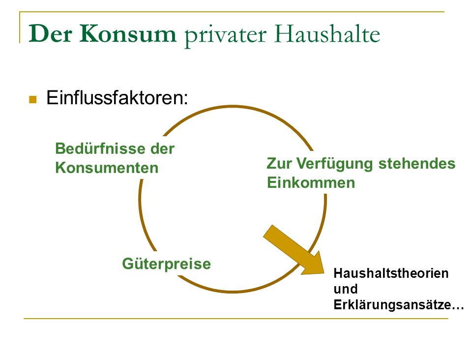 Der Konsum privater Haushalte