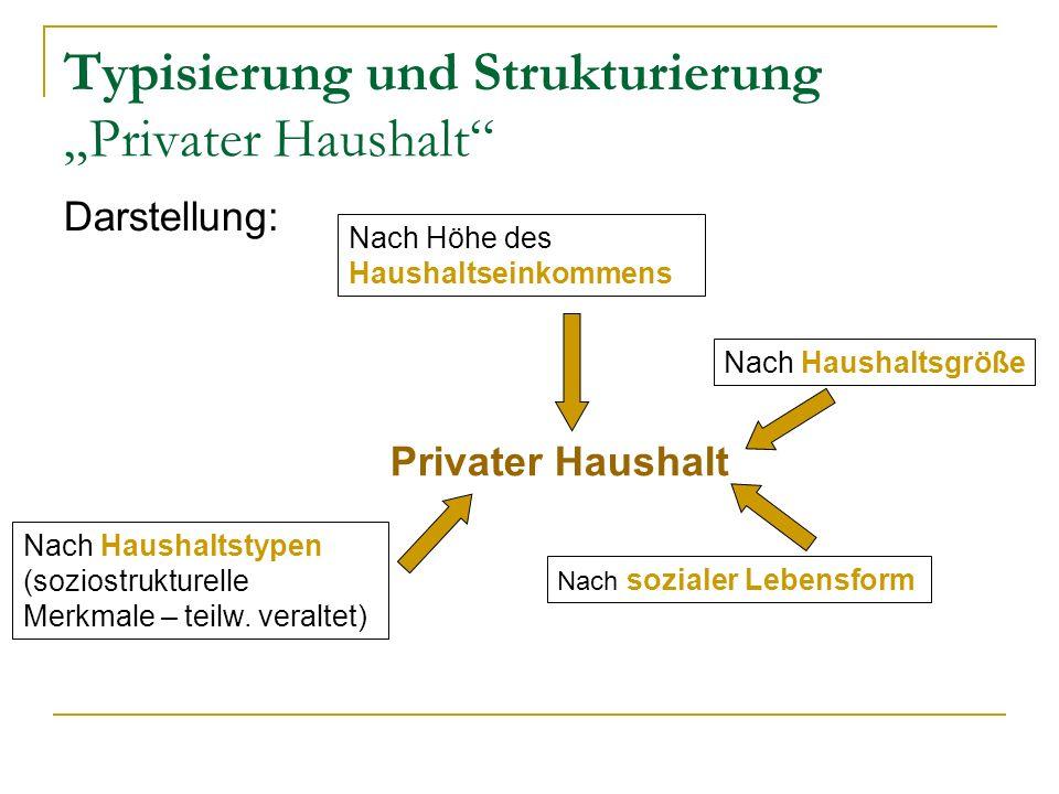 """Typisierung und Strukturierung """"Privater Haushalt"""