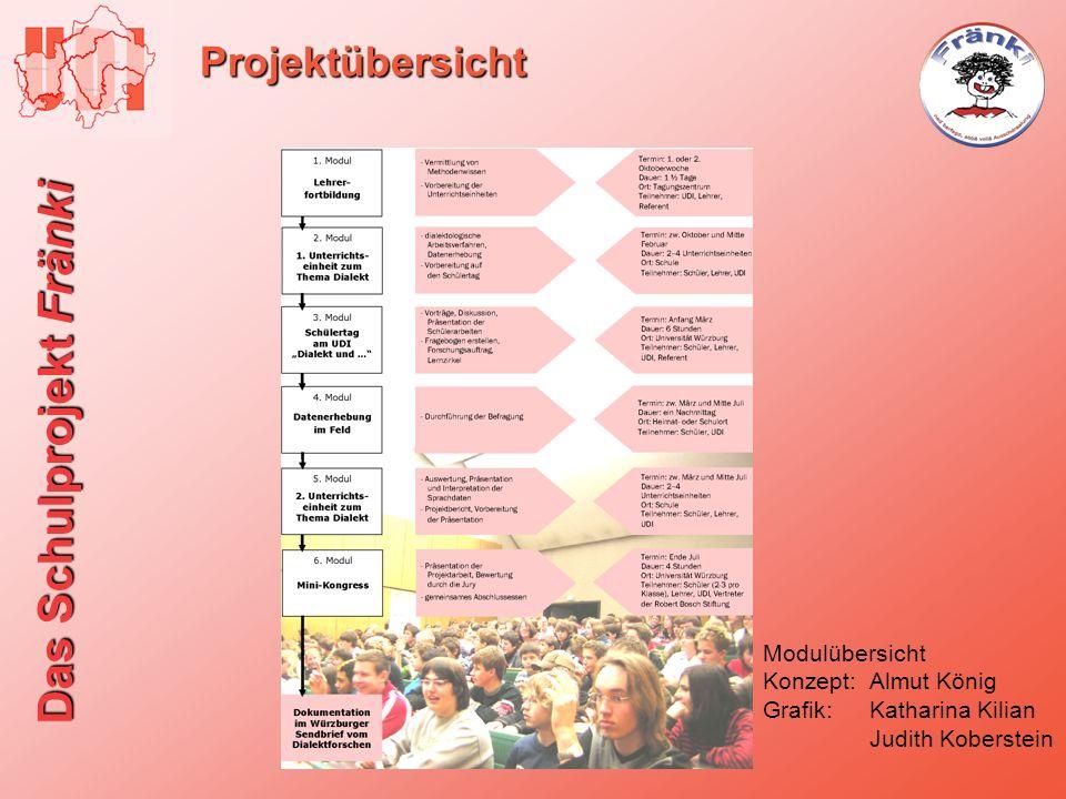 Projektübersicht Modulübersicht Konzept: Almut König