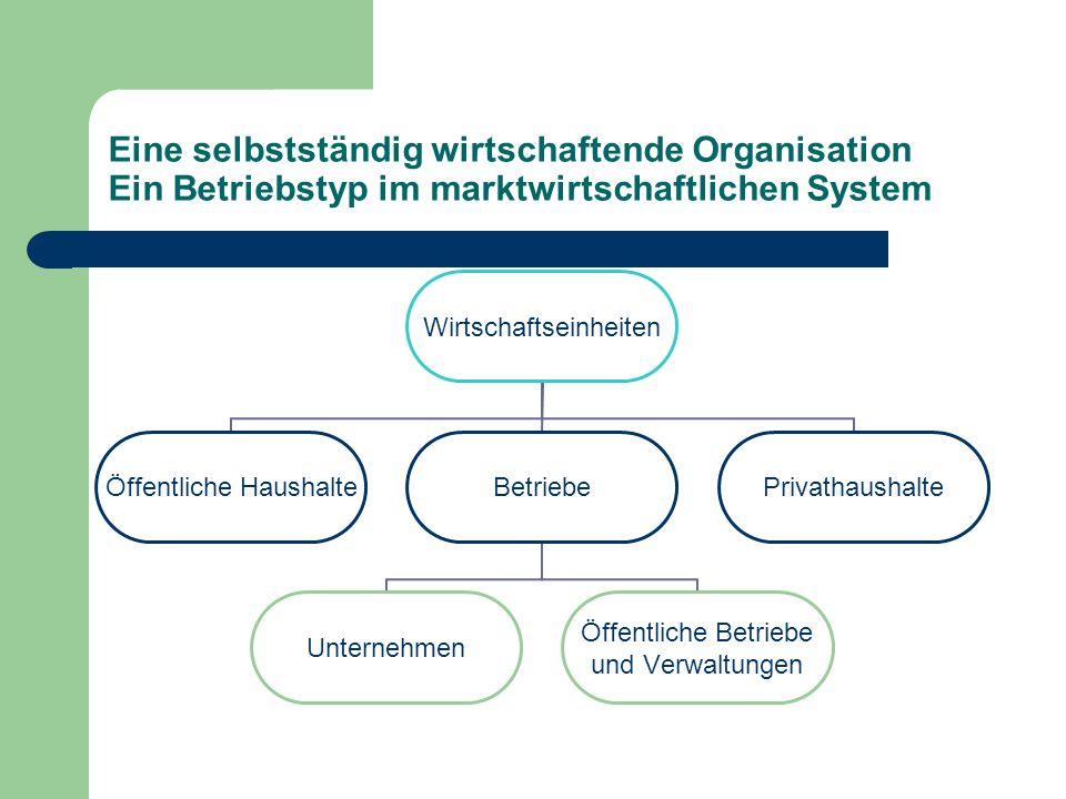 Eine selbstständig wirtschaftende Organisation Ein Betriebstyp im marktwirtschaftlichen System