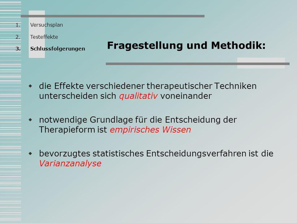 Fragestellung und Methodik: