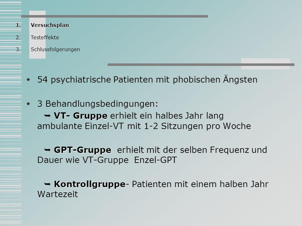 54 psychiatrische Patienten mit phobischen Ängsten