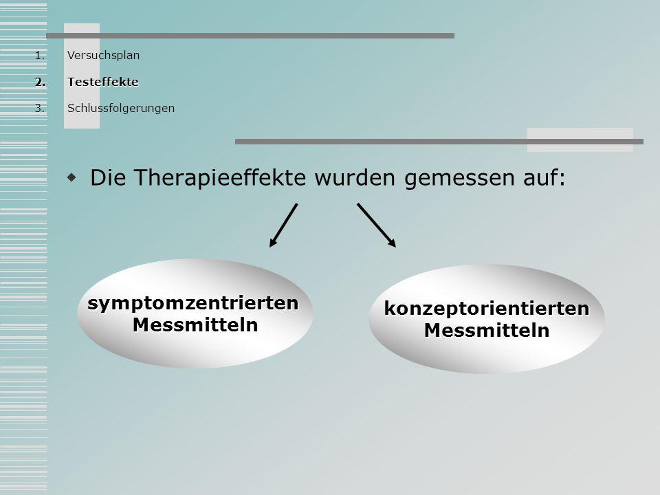 Die Therapieeffekte wurden gemessen auf: