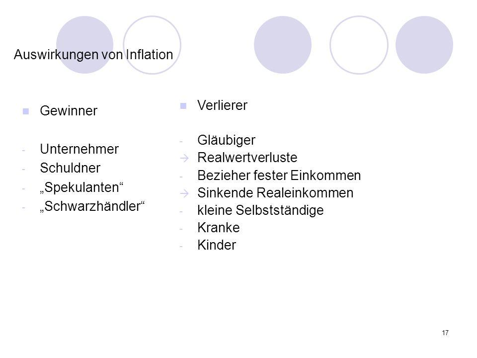 Auswirkungen von Inflation