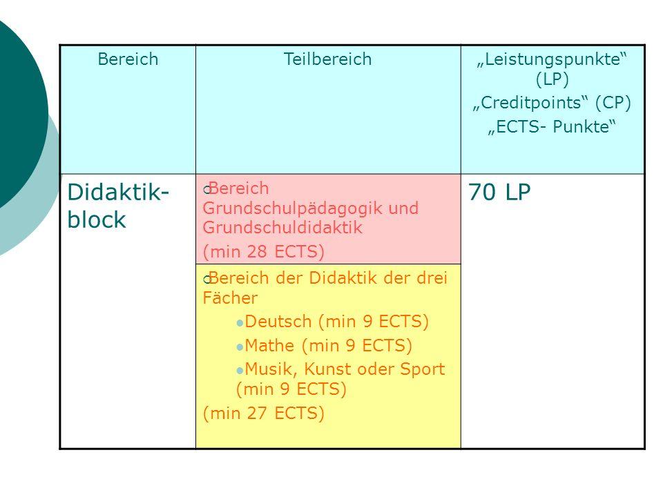"""""""Leistungspunkte (LP)"""