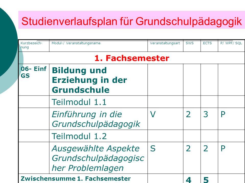 Studienverlaufsplan für Grundschulpädagogik