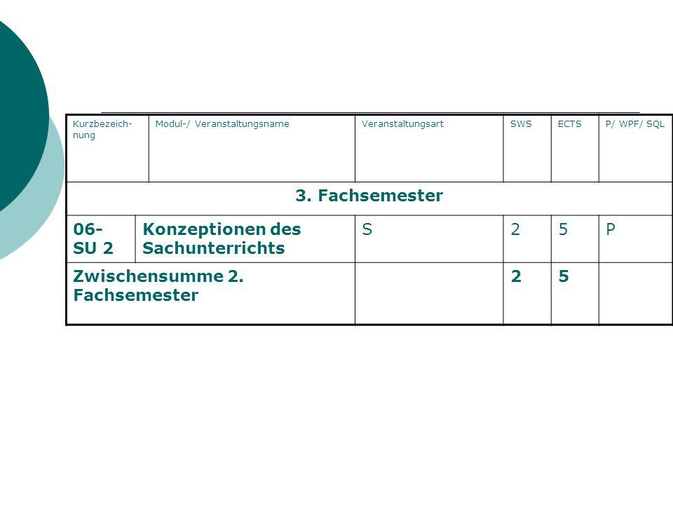 Konzeptionen des Sachunterrichts S 2 5 P