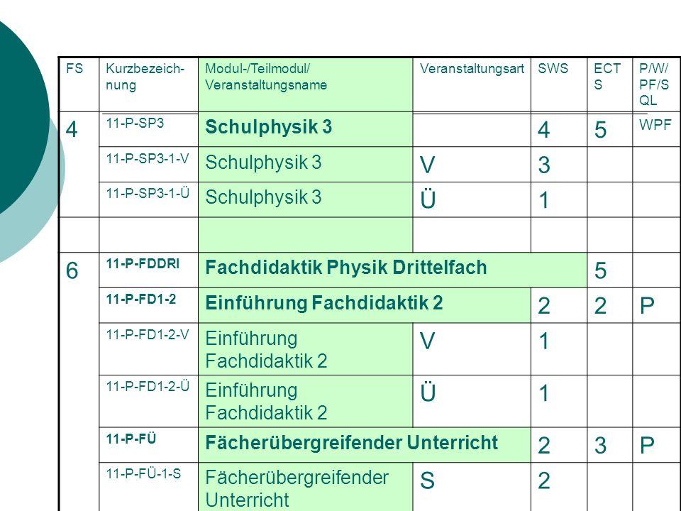 5 V 3 Ü 1 6 2 P S 4 Schulphysik 3 Fachdidaktik Physik Drittelfach