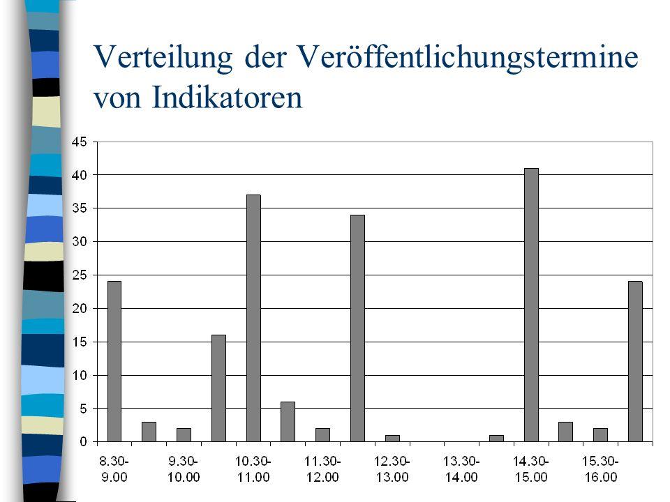 Verteilung der Veröffentlichungstermine von Indikatoren