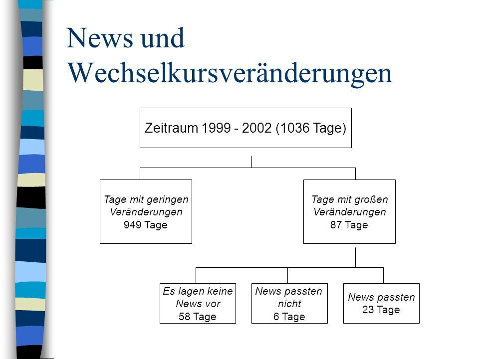 News und Wechselkursveränderungen