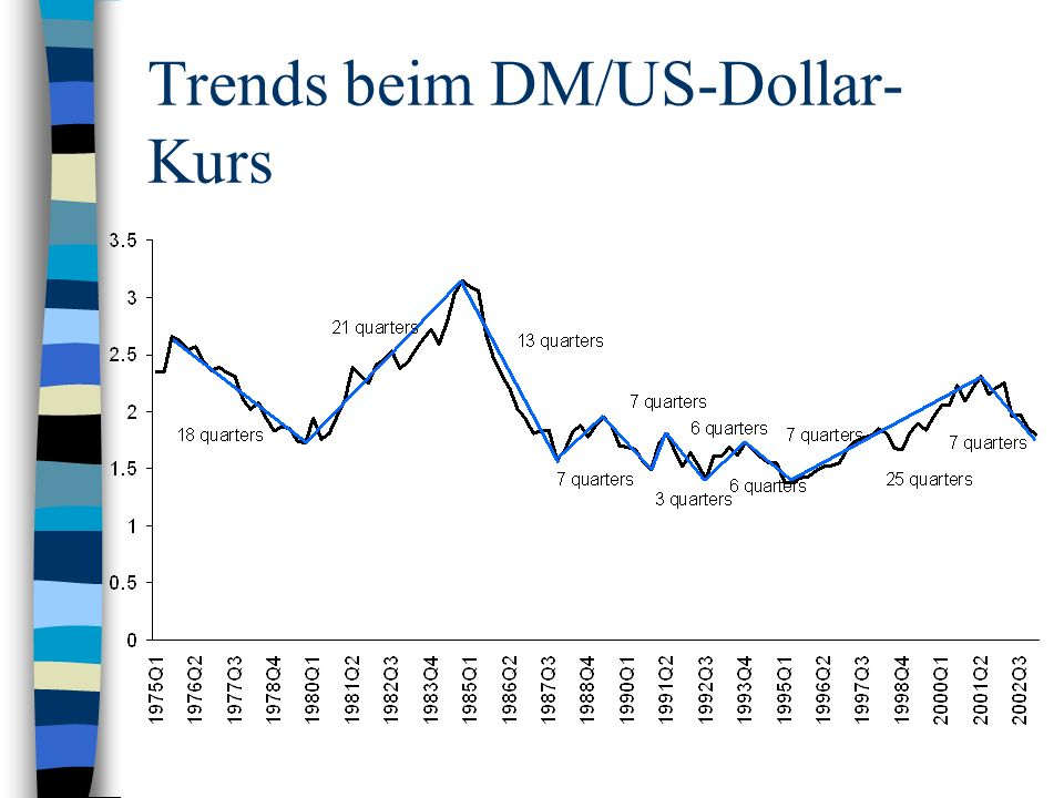 Trends beim DM/US-Dollar-Kurs