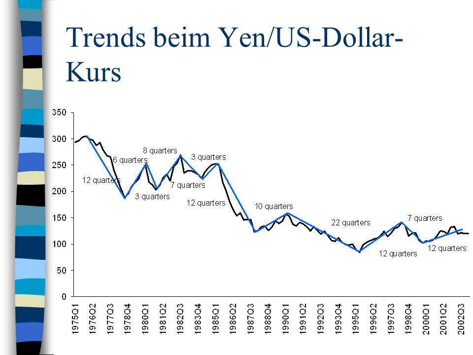 Trends beim Yen/US-Dollar- Kurs