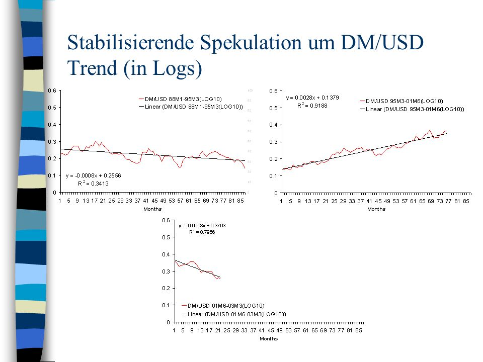 Stabilisierende Spekulation um DM/USD Trend (in Logs)