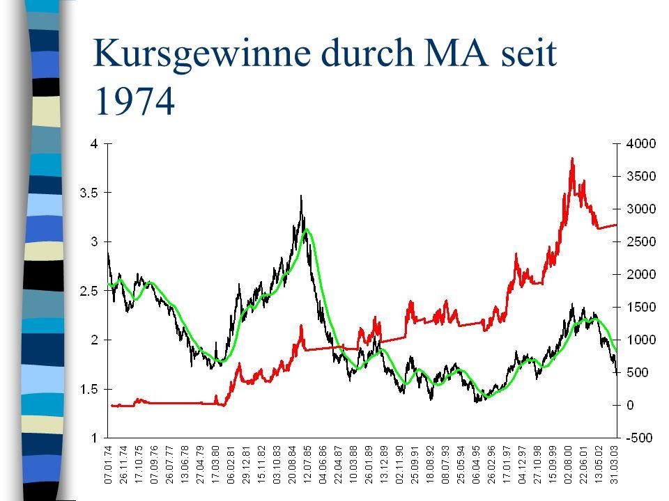 Kursgewinne durch MA seit 1974