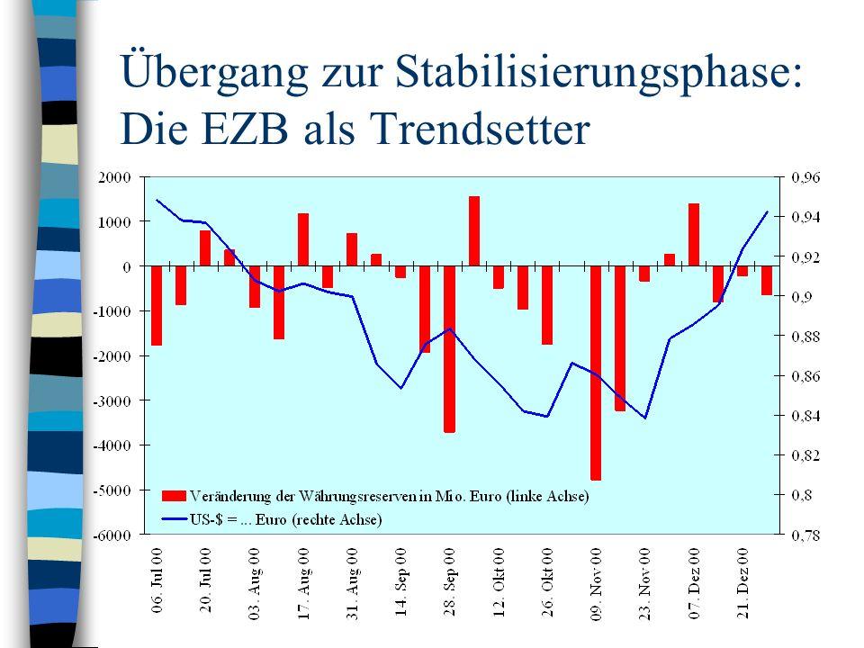 Übergang zur Stabilisierungsphase: Die EZB als Trendsetter