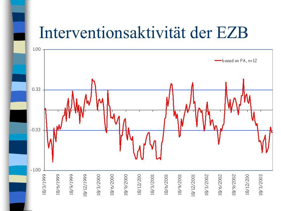Interventionsaktivität der EZB