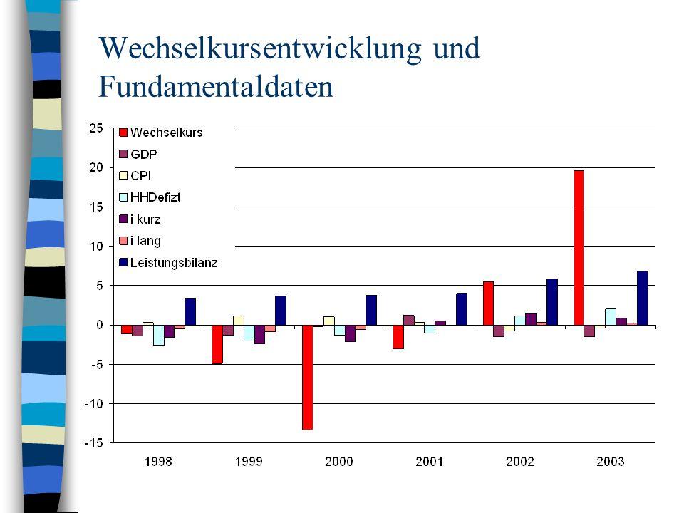 Wechselkursentwicklung und Fundamentaldaten