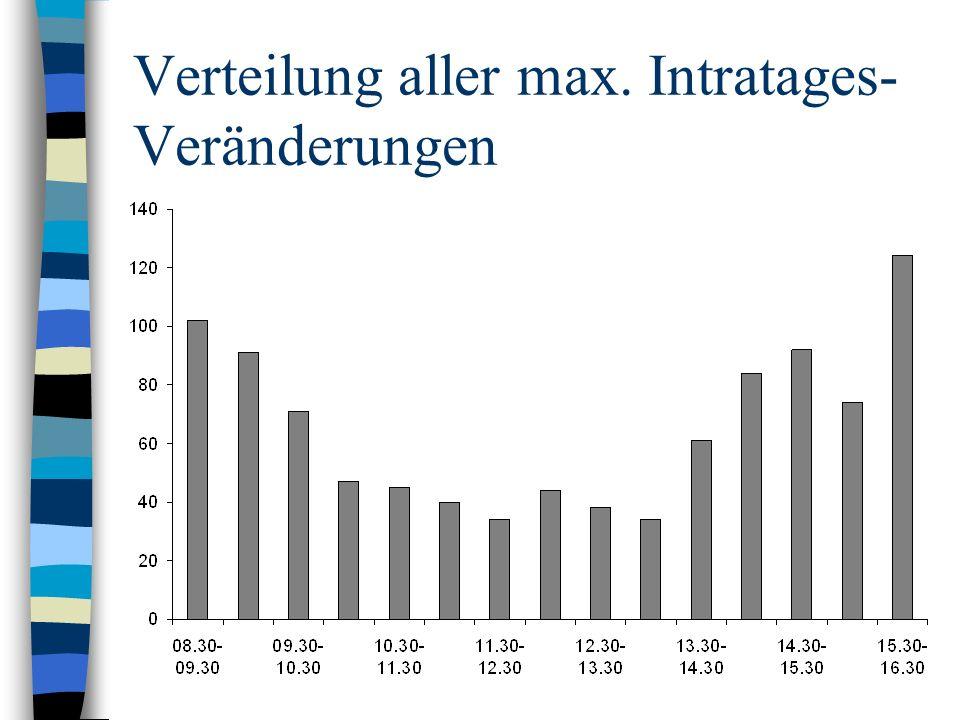 Verteilung aller max. Intratages-Veränderungen