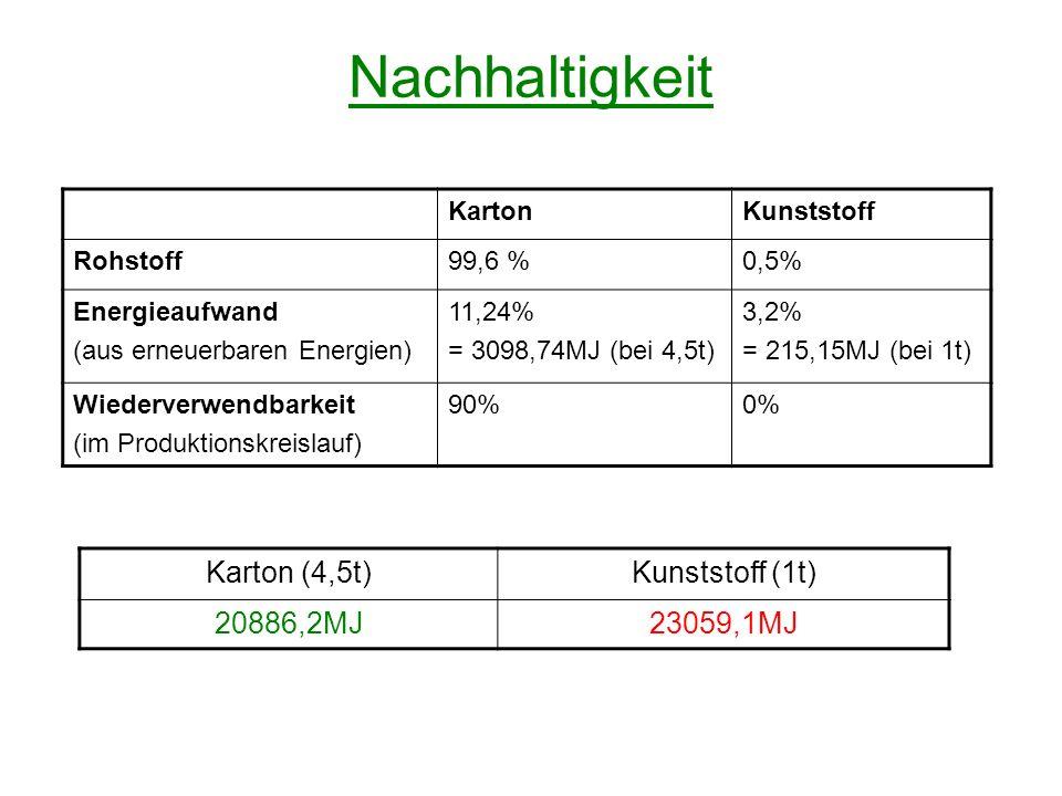Nachhaltigkeit Karton (4,5t) Kunststoff (1t) 20886,2MJ 23059,1MJ
