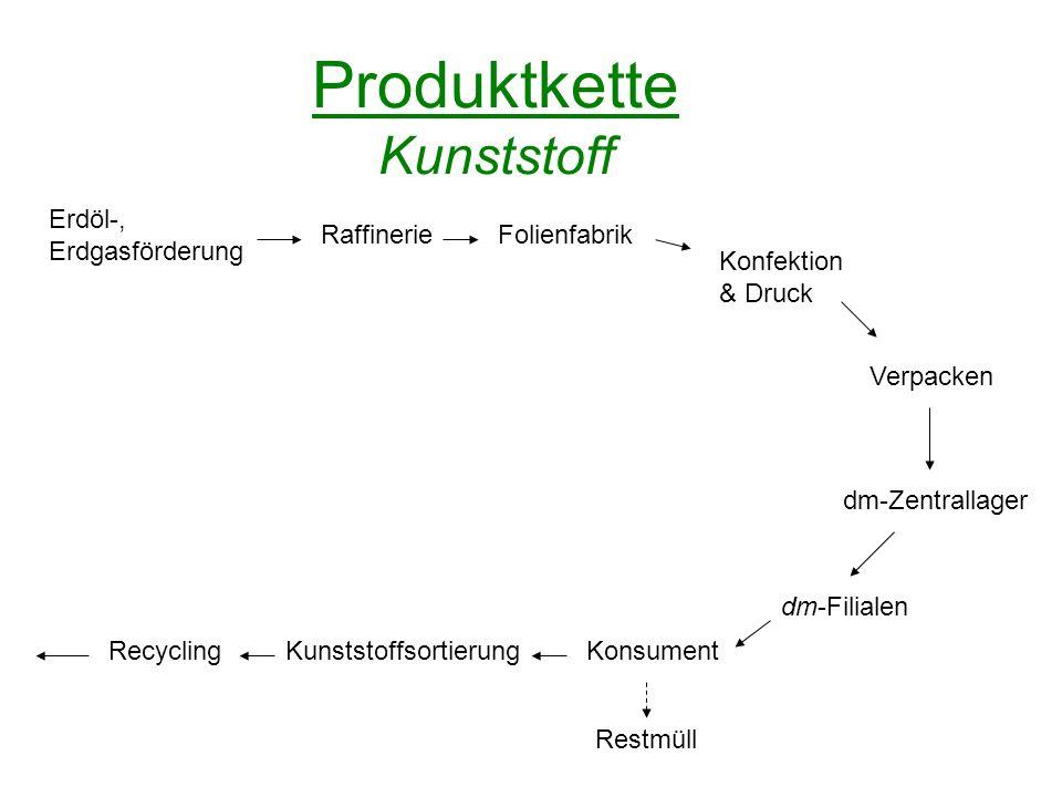 Produktkette Kunststoff