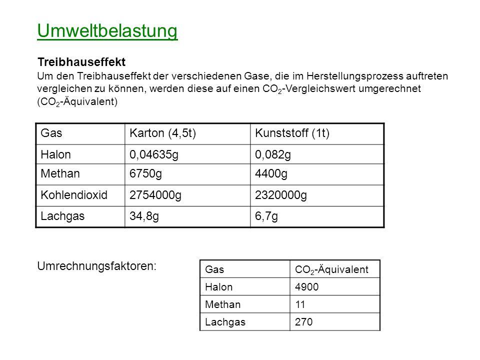 Umweltbelastung Treibhauseffekt Gas Karton (4,5t) Kunststoff (1t)