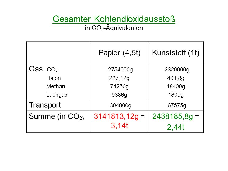 Gesamter Kohlendioxidausstoß in CO2-Äquivalenten
