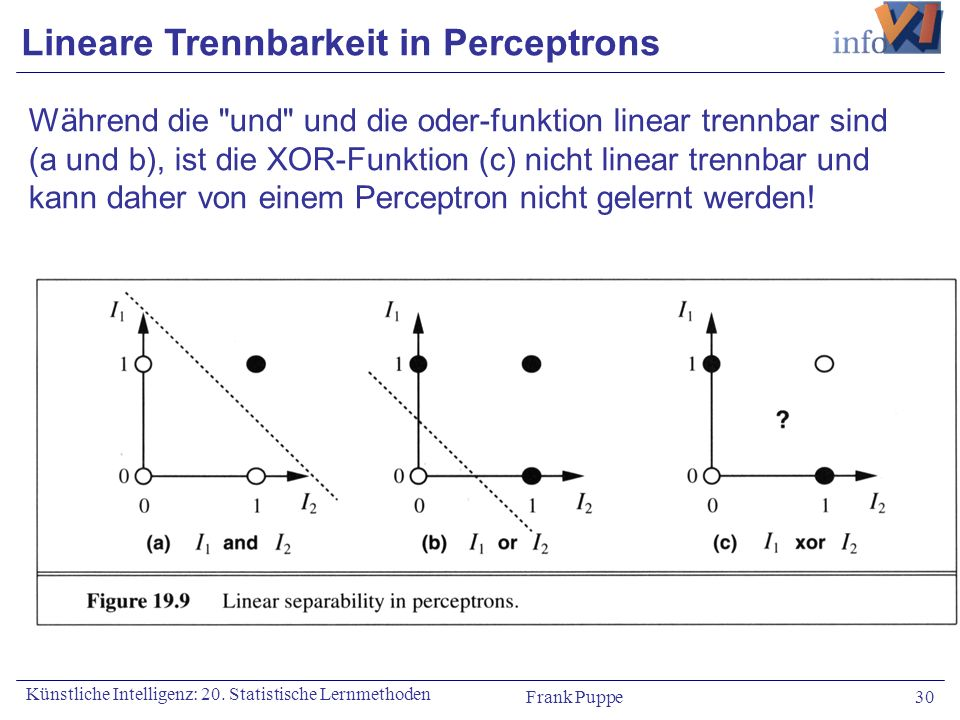 Lineare Trennbarkeit in Perceptrons