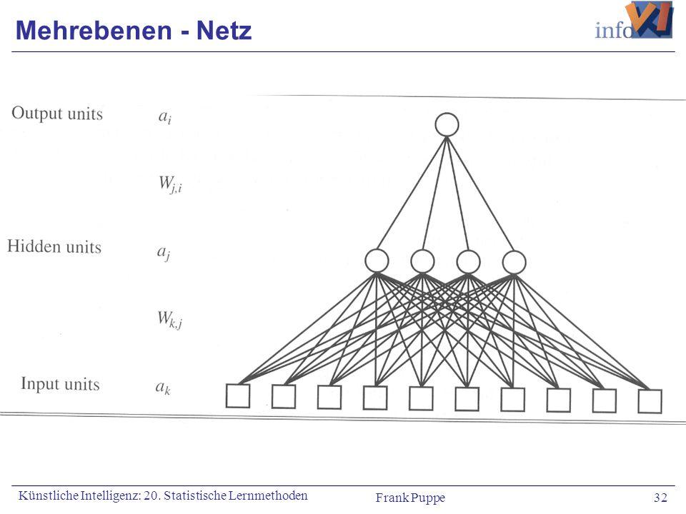 Mehrebenen - Netz Künstliche Intelligenz: 20. Statistische Lernmethoden