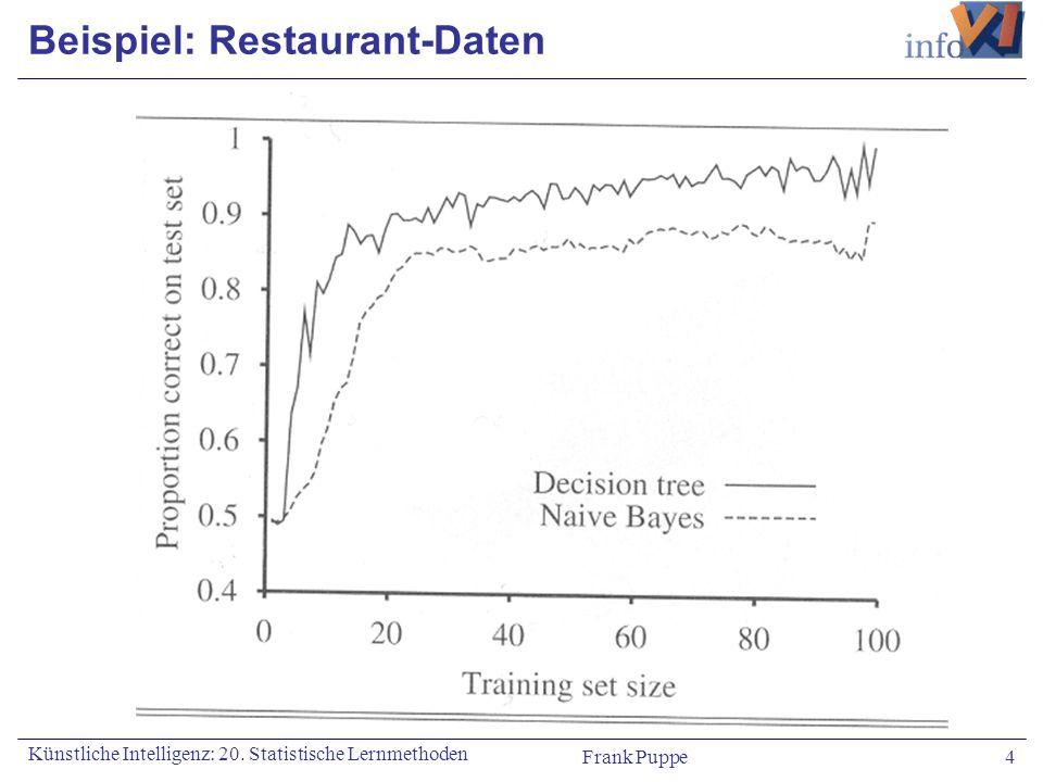 Beispiel: Restaurant-Daten