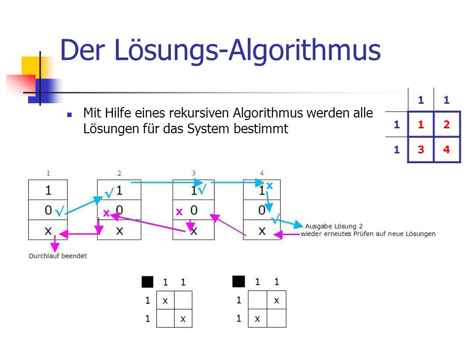 Der Lösungs-Algorithmus