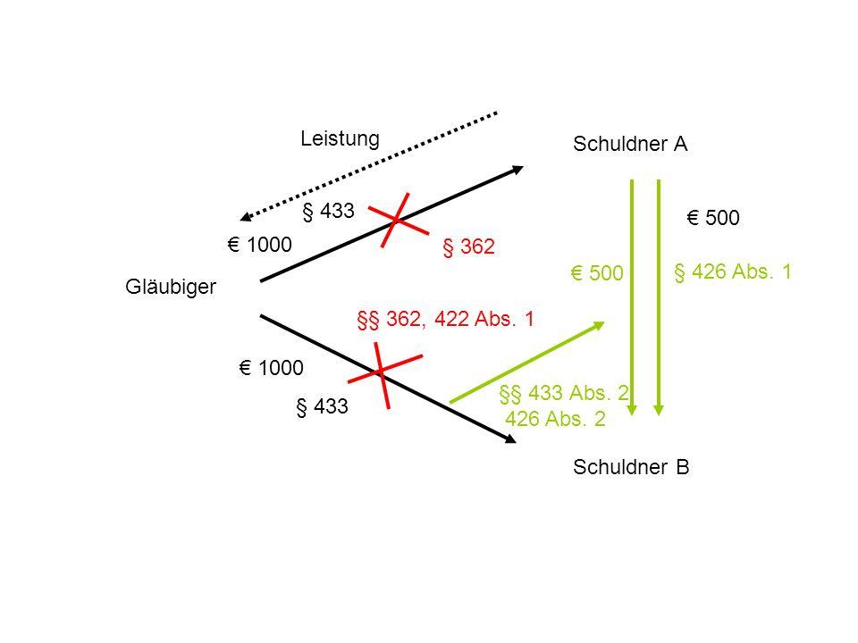 Leistung Schuldner A. § 433. € 500. € 1000. § 362. € 500. § 426 Abs. 1. Gläubiger. §§ 362, 422 Abs. 1.