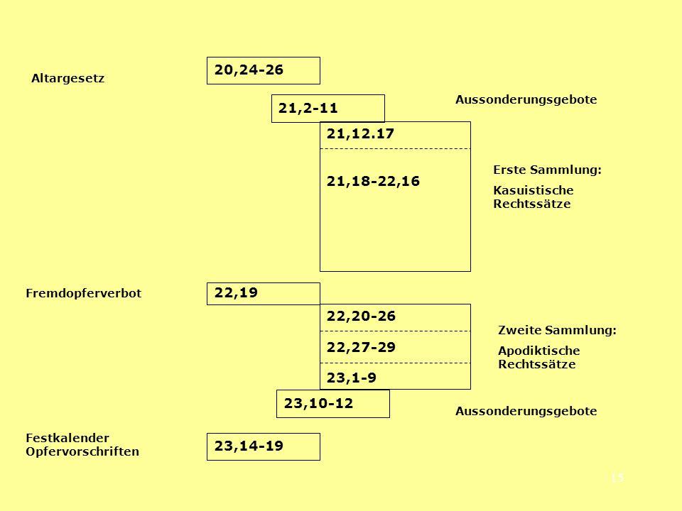 20,24-26 Altargesetz. Aussonderungsgebote. 21,2-11. 21,12.17. 21,18-22,16. Erste Sammlung: Kasuistische Rechtssätze.