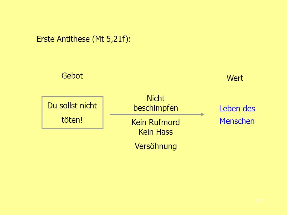 Erste Antithese (Mt 5,21f):