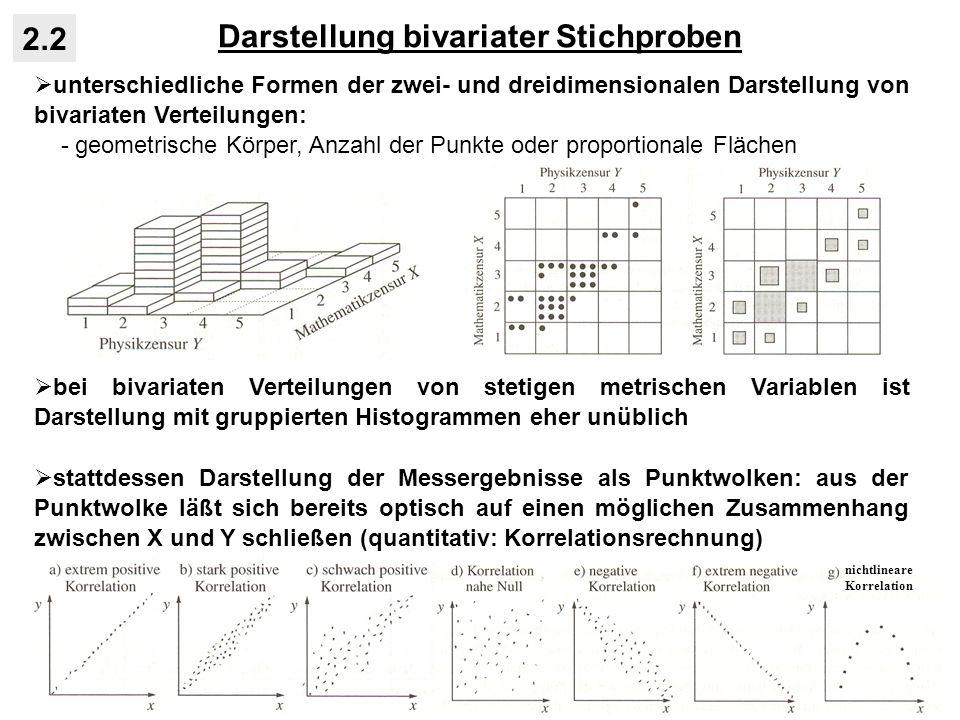 Darstellung bivariater Stichproben