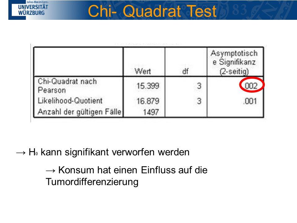 Chi- Quadrat Test → H0 kann signifikant verworfen werden