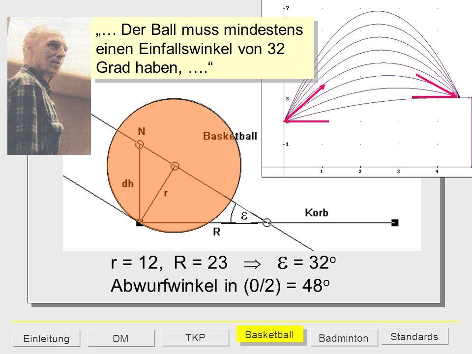 CAS-Gruppe r = 12, R = 23   = 32o Abwurfwinkel in (0/2) = 48o