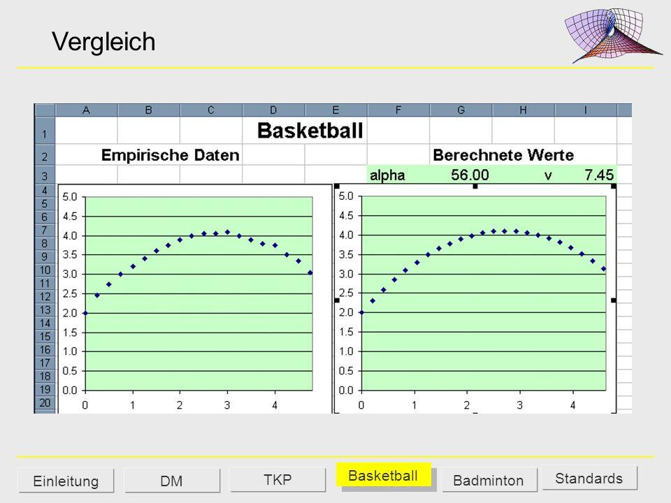 Vergleich TKP Basketball Einleitung DM Badminton Standards