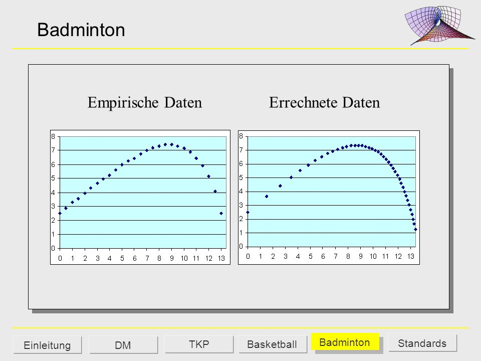 Badminton Empirische Daten Errechnete Daten Einleitung DM TKP