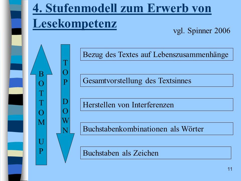 4. Stufenmodell zum Erwerb von Lesekompetenz