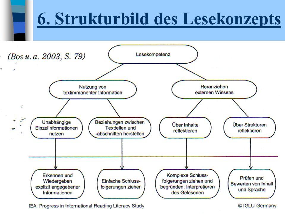 6. Strukturbild des Lesekonzepts