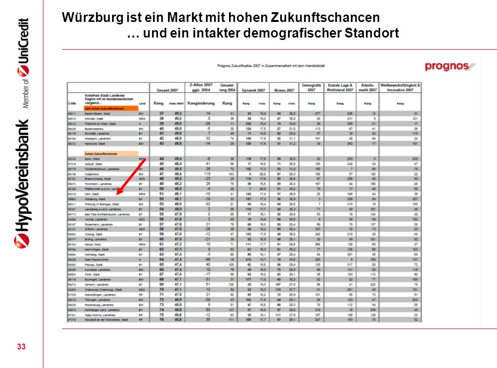 Würzburg ist ein Markt mit hohen Zukunftschancen … und ein intakter demografischer Standort