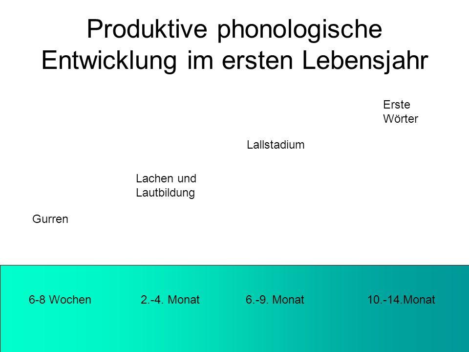 Produktive phonologische Entwicklung im ersten Lebensjahr