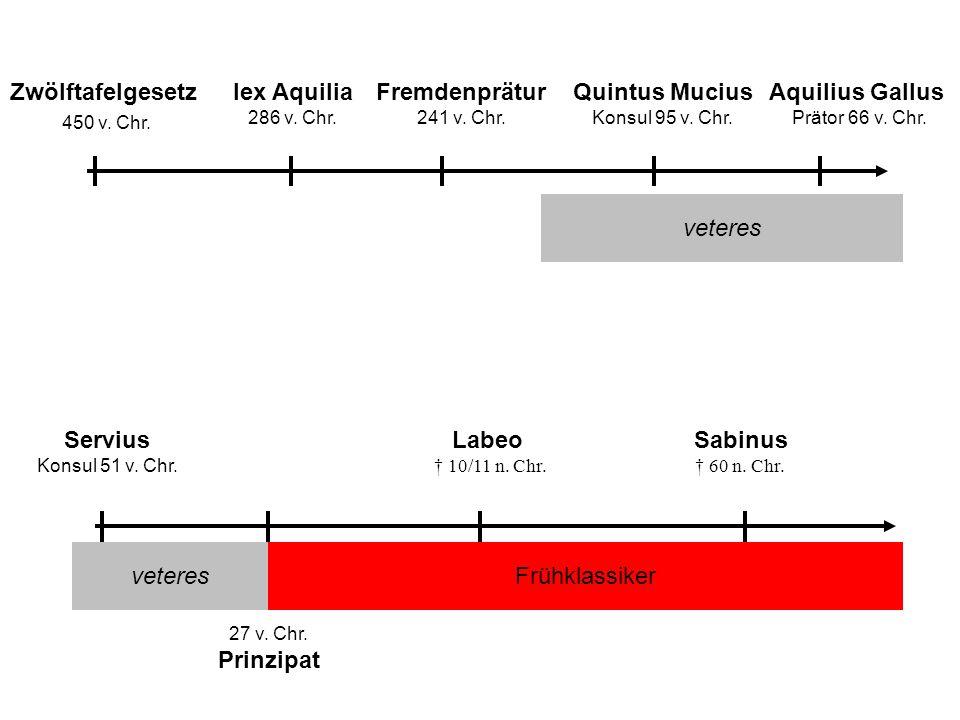 Zwölftafelgesetz 450 v. Chr. lex Aquilia Fremdenprätur Quintus Mucius