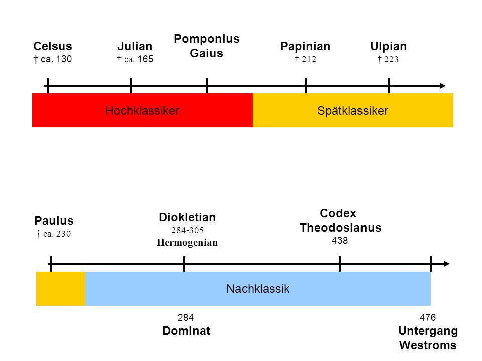 Pomponius Gaius Celsus Julian Papinian Ulpian Hochklassiker