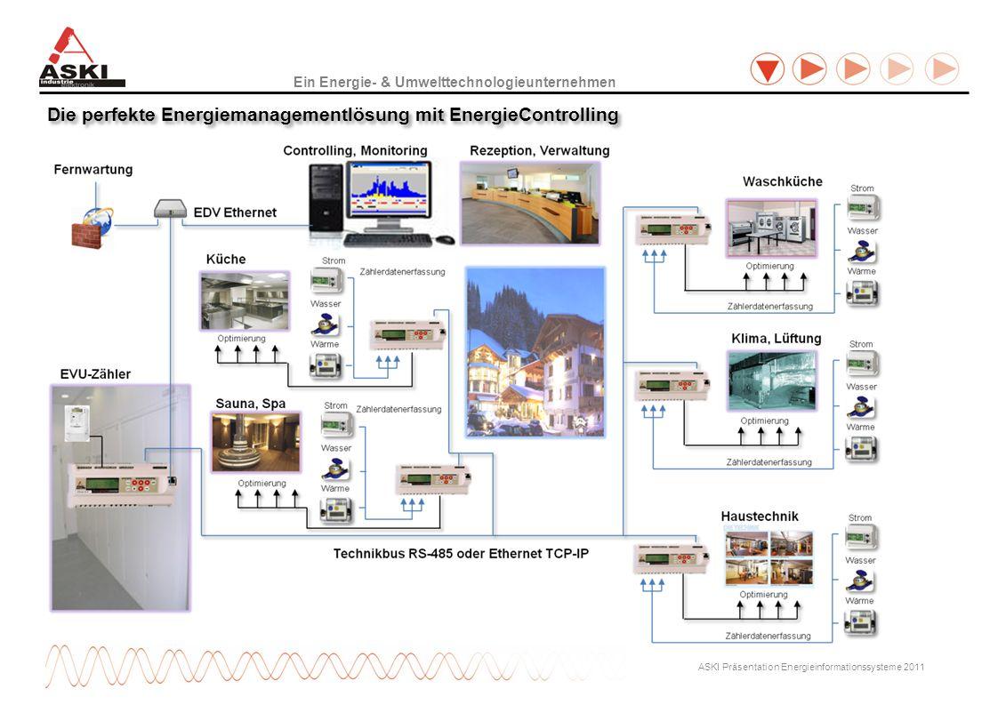Die perfekte Energiemanagementlösung mit EnergieControlling